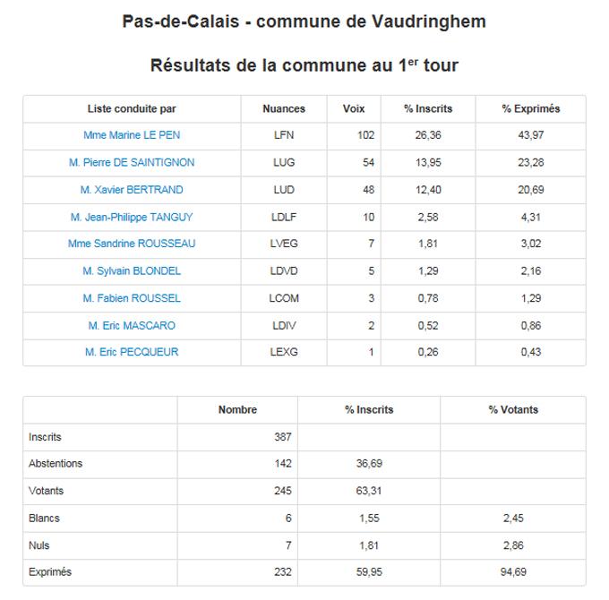 Vaudringhem resultats